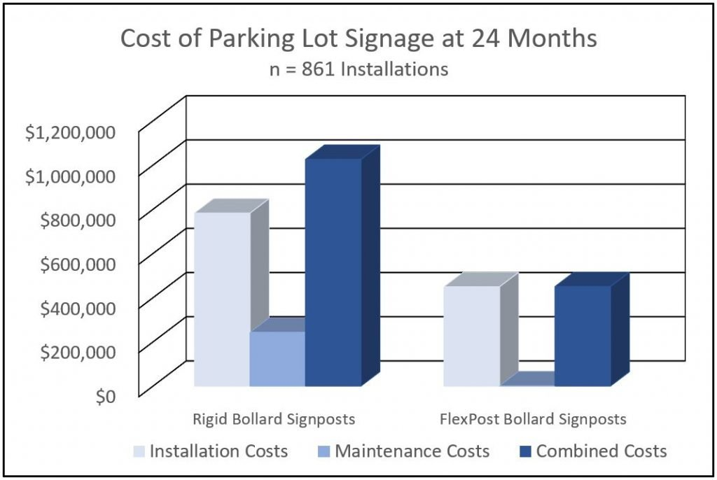 FlexPost Flexible Bollard/Signpost Retail Study Comparison Chart - Cost of Parking Lot Signage at 24 Months